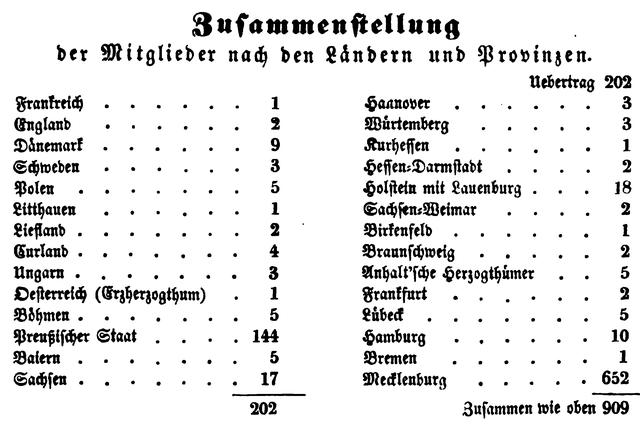 Länderschlüssel der Versammlungsteilnehmer 1841