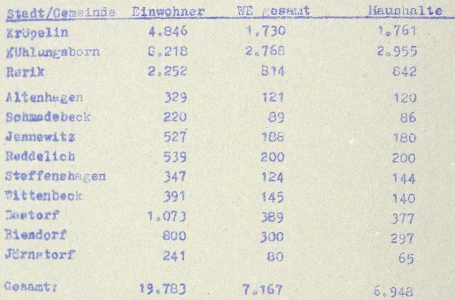 Ortsgestaltungskonzeption Jennewitz 1985